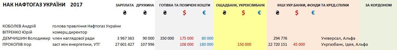 Salary 2017 Naftogaz