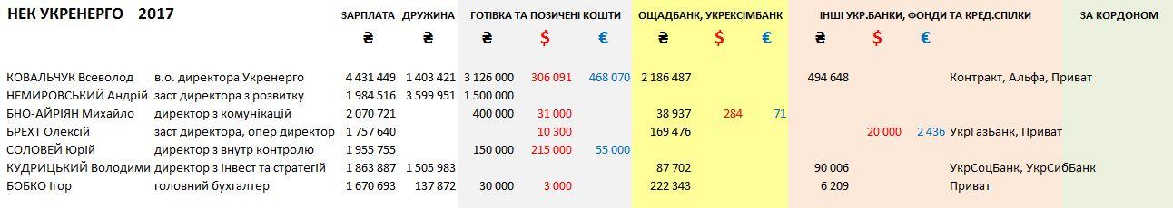 Salary 2017 Ukrenergo
