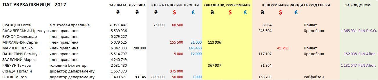 Salary 2017 Ukrzaliznycia