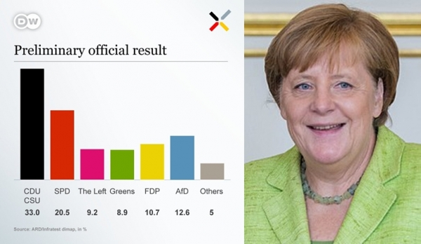 BUNDESTAGSWAHL: ANGELA MERKEL — THE BEST VANGUARD OF FREE EUROPE